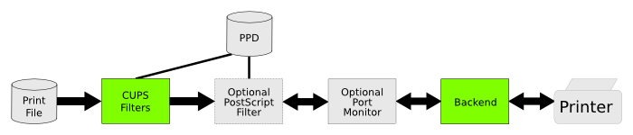 PostScript Filter Chain