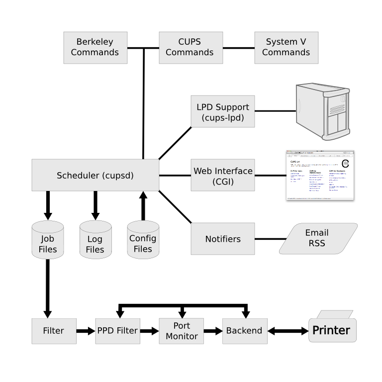 CUPS Block Diagram